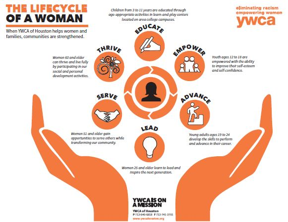 YWCA Life Cycle of a Woman Breakfast